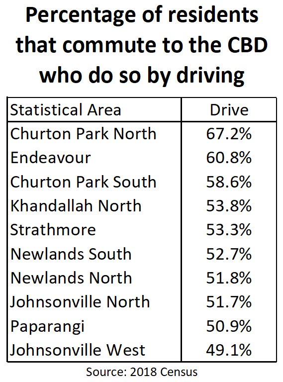 Percentage of residents that commute to the CBD who do so by driving	 	 Statistical Area	Drive Churton Park North	67.2% Endeavour	60.8% Churton Park South	58.6% Khandallah North	53.8% Strathmore	53.3% Newlands South	52.7% Newlands North	51.8% Johnsonville North	51.7% Paparangi	50.9% Johnsonville West	49.1% Source: 2018 Census
